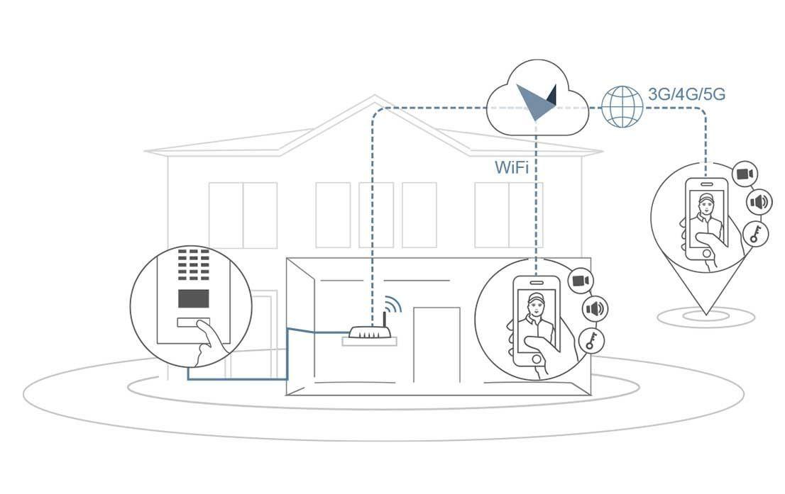 Hoe werkt DoorBird Ip video intercom?